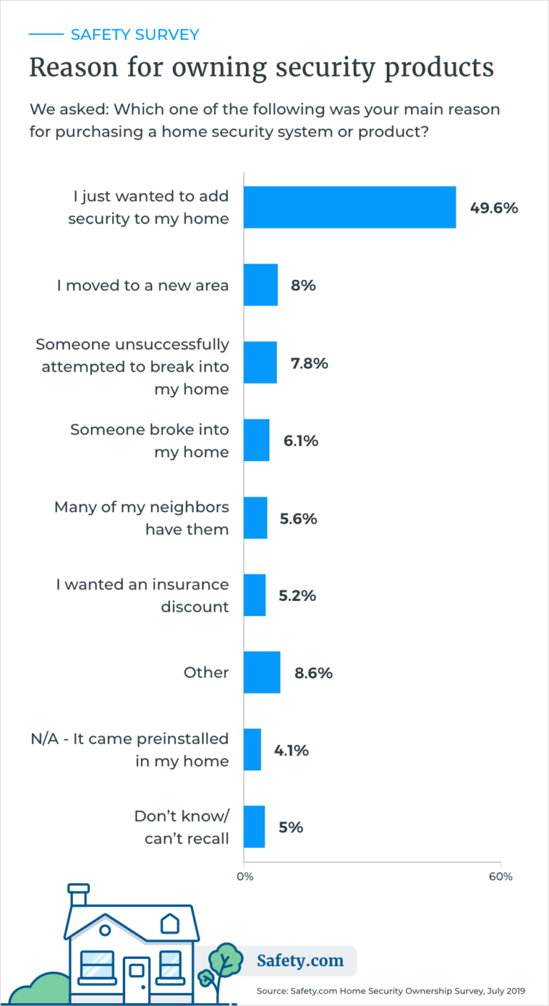 Survey responses: reasons for owning security products